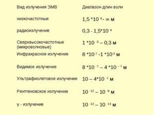 Вид излучения ЭМВДиапазон длин волн низкочастотные1,5 *10 4 - ∞ м радиоизлу