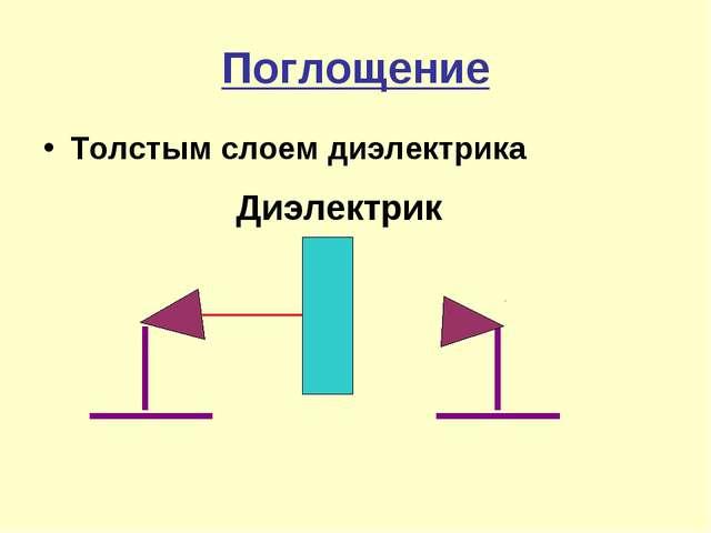 Поглощение Толстым слоем диэлектрика Диэлектрик
