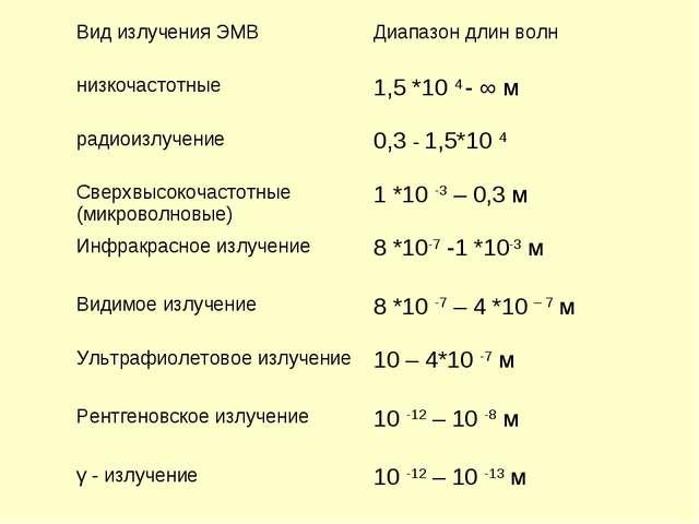 Вид излучения ЭМВДиапазон длин волн низкочастотные1,5 *10 4 - ∞ м радиоизлу...