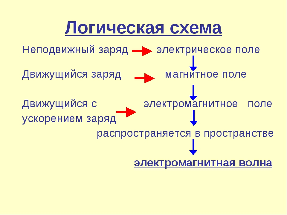 Логическая схема Неподвижный заряд электрическое поле Движущийся заряд магнит...