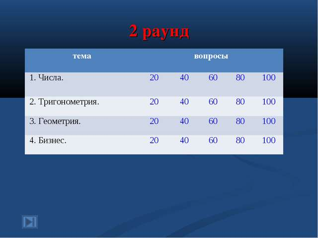 2 раунд темавопросы 1. Числа.20406080100 2. Тригонометрия.20406080...