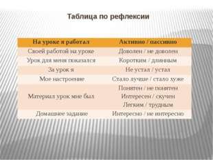 Таблица по рефлексии Науроке я работал Активно / пассивно Своейработой на уро