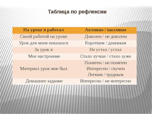 Таблица по рефлексии Науроке я работал Активно / пассивно Своейработой на уро...
