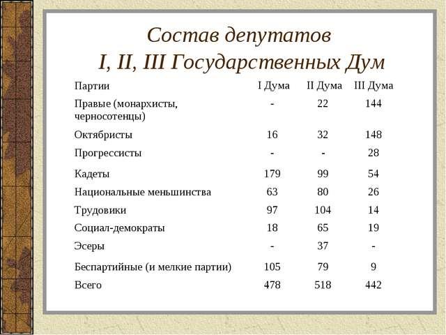 Состав депутатов I, II, III Государственных Дум Партии I Дума II ДумаIII Д...