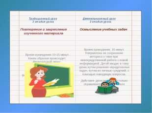 Традиционный урок Деятельностный урок 2 стадия урока 2 стадия урока Повторен