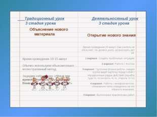 Традиционный урок Деятельностный урок 3 стадия урока 3 стадия урока Объяснен