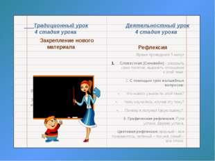 Традиционный урок Деятельностный урок 4 стадия урока 4 стадия урока Закрепле