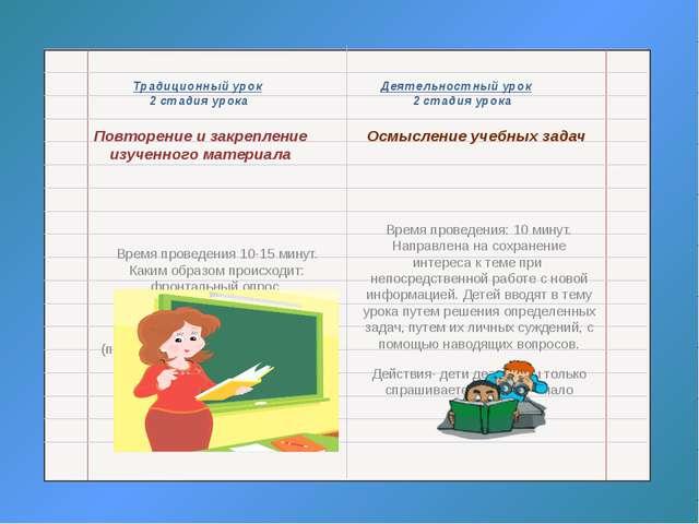 Традиционный урок Деятельностный урок 2 стадия урока 2 стадия урока Повторен...