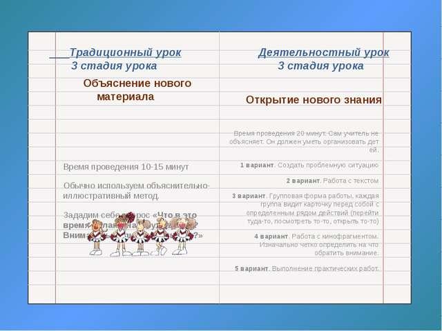 Традиционный урок Деятельностный урок 3 стадия урока 3 стадия урока Объяснен...
