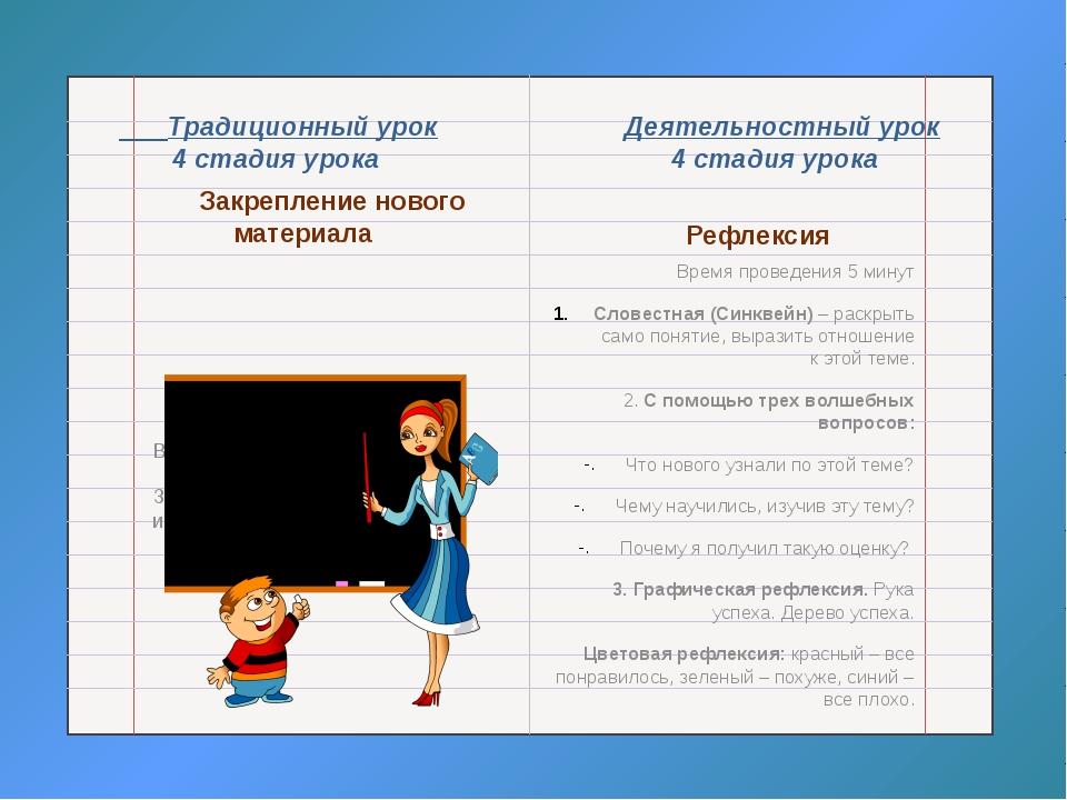 Традиционный урок Деятельностный урок 4 стадия урока 4 стадия урока Закрепле...