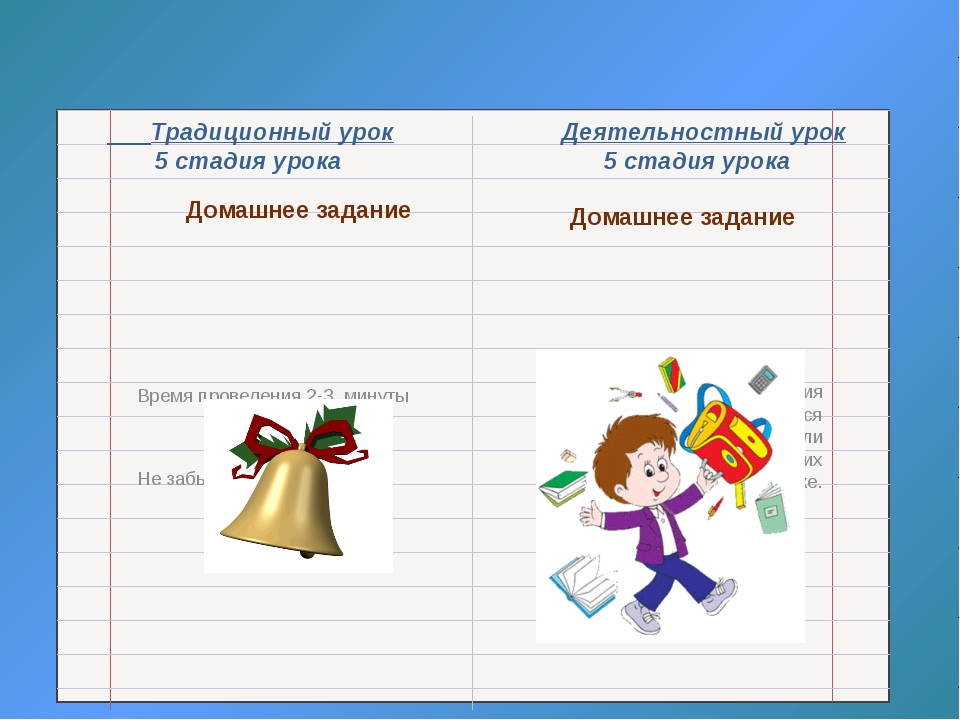 Традиционный урок Деятельностный урок 5 стадия урока 5 стадия урока Домашнее...