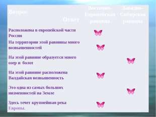 Вопрос Ответ Восточно-Европейская равнина Западно-Сибирская равнина Располож
