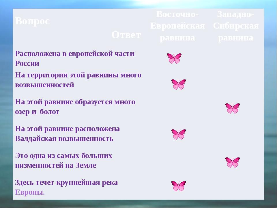 Вопрос Ответ Восточно-Европейская равнина Западно-Сибирская равнина Располож...