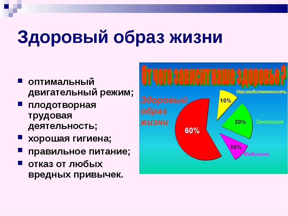 Здоровый образ жизни оптимальный двигательный режим; плодотворная трудовая де...