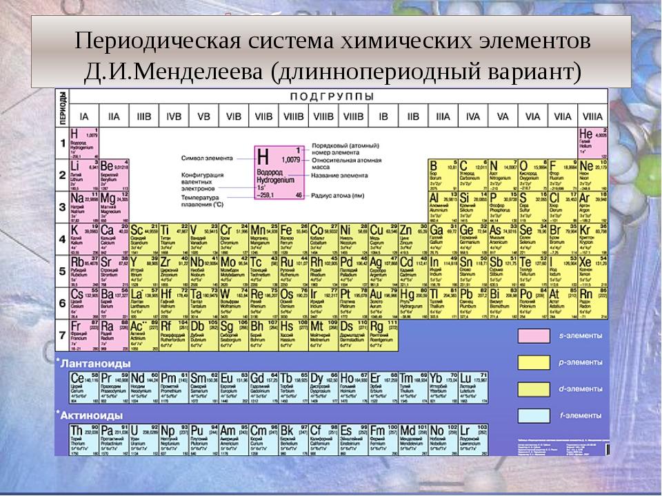 Периодическая система химических элементов Д.И.Менделеева (длиннопериодный ва...