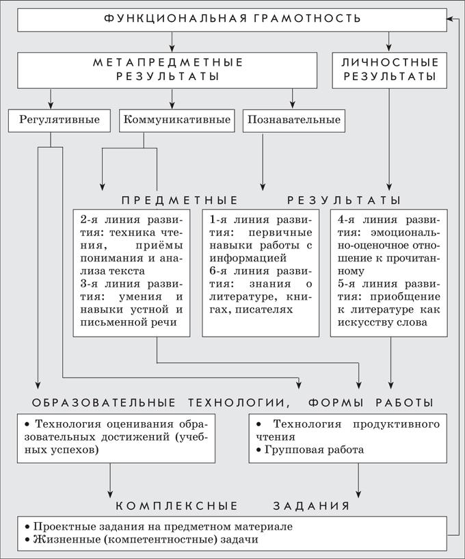 Взаимосвязь результатов освоения предмета «Литературное чтение»