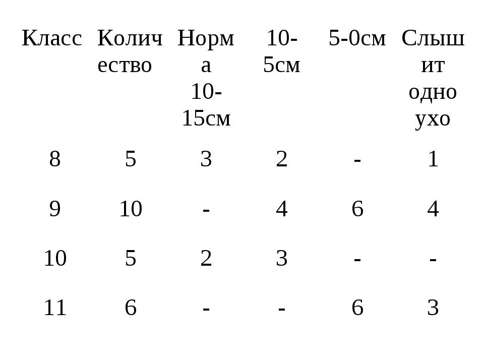 КлассКоличествоНорма 10-15см10-5см5-0смСлышит одно ухо 8532-1 910...