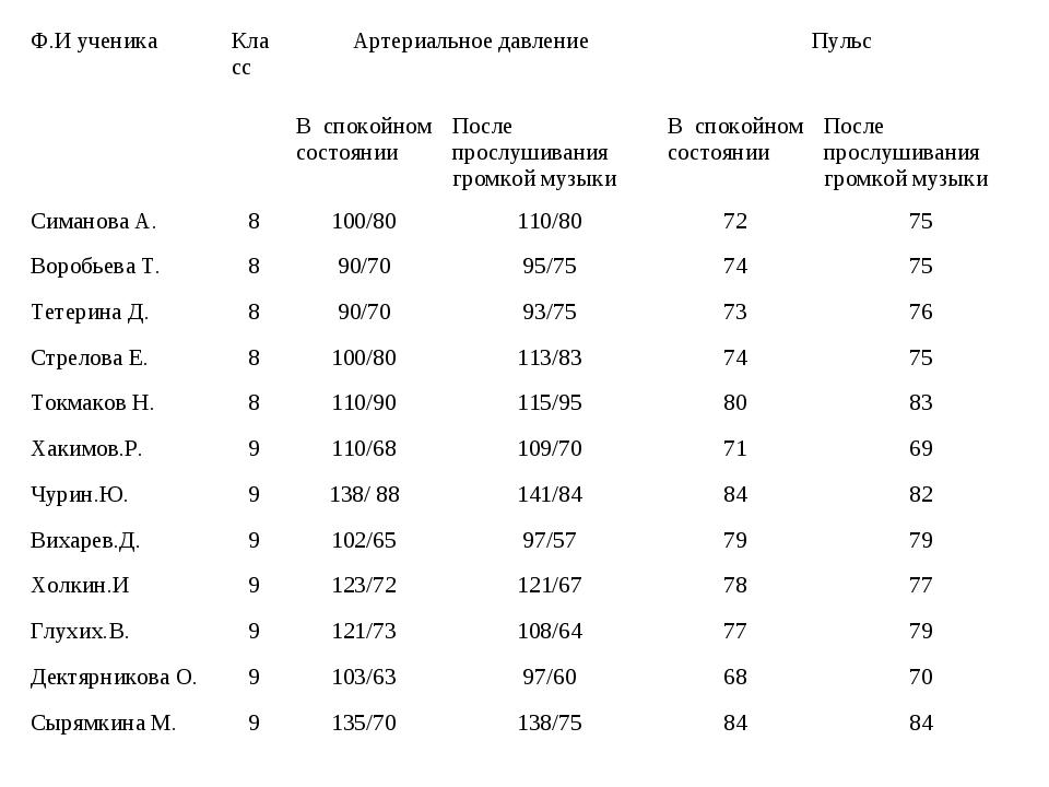 Ф.И ученикаКлассАртериальное давлениеПульс В спокойном состоянииПосле...