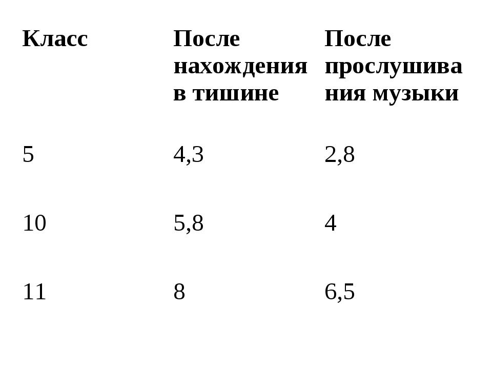 КлассПосле нахождения в тишинеПосле прослушивания музыки 54,32,8 105,84...