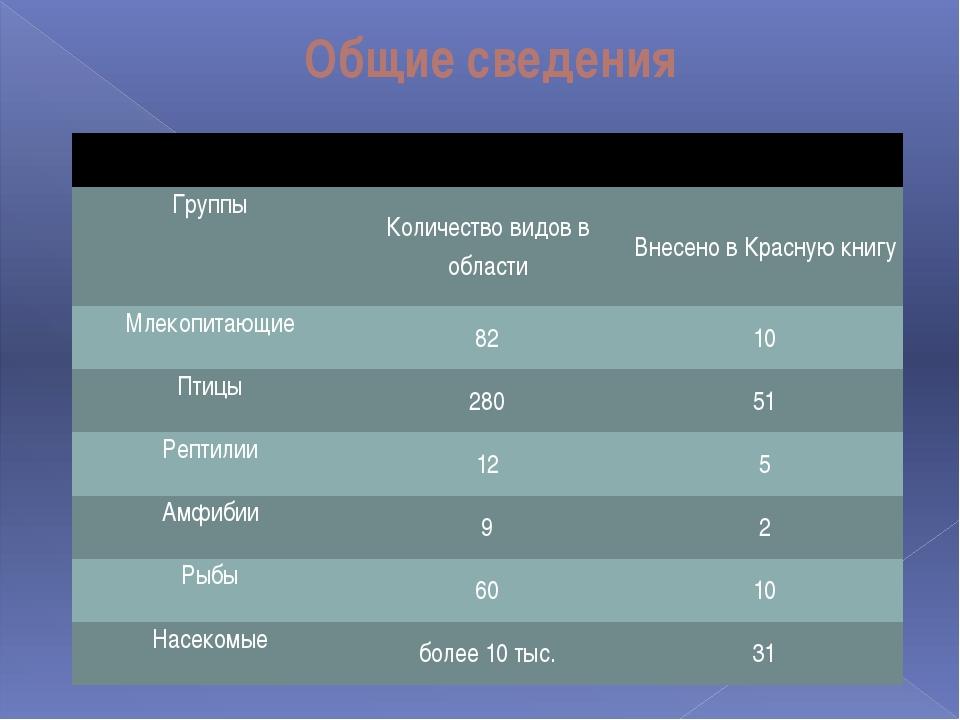 Общие сведения Группы Количество видов в области Внесено в Красную книгу Млек...