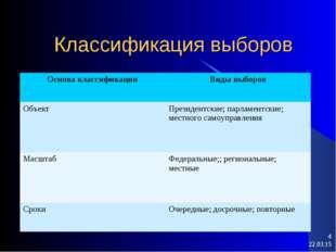 Классификация выборов * * Основа классификацииВиды выборов ОбъектПрезидентс