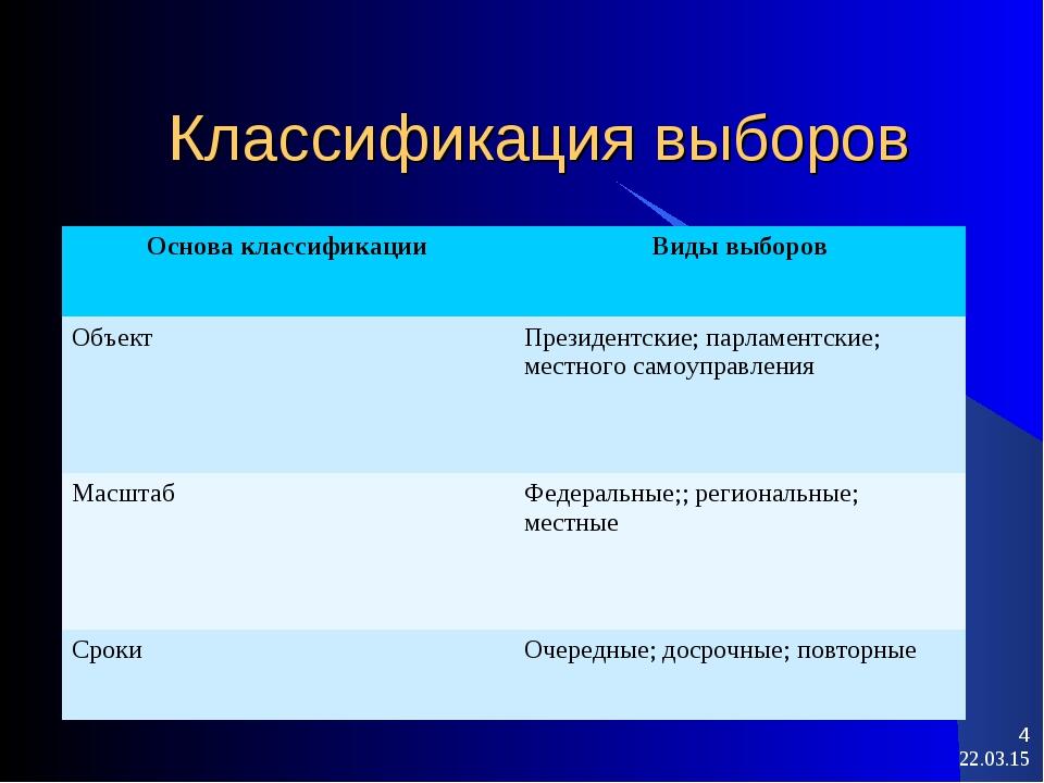 Классификация выборов * * Основа классификацииВиды выборов ОбъектПрезидентс...