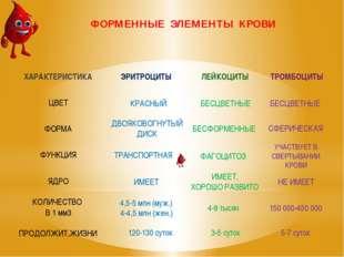 ФОРМЕННЫЕ ЭЛЕМЕНТЫ КРОВИ КРАСНЫЙ ДВОЯКОВОГНУТЫЙ ДИСК ТРАНСПОРТНАЯ ИМЕЕТ 4,5-5