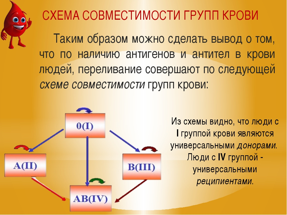Таким образом можно сделать вывод о том, что по наличию антигенов и антител в...