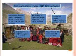 Все население Тувы - 311 637 человек Население моложе трудоспособного возраст