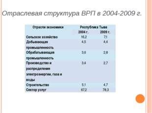 Отраслевая структура ВРП в 2004-2009 г. Отрасли экономики Республика Тыва 20