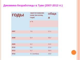 Динамика безработицы в Туве (2007-2012 гг.) годы зарегистрированная (на коне