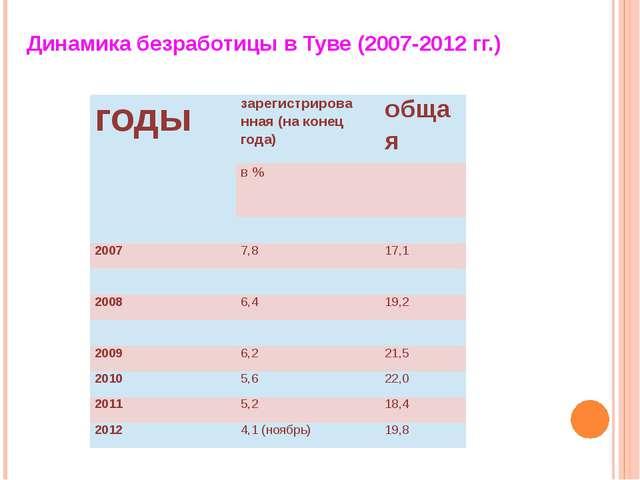 Динамика безработицы в Туве (2007-2012 гг.) годы зарегистрированная (на коне...