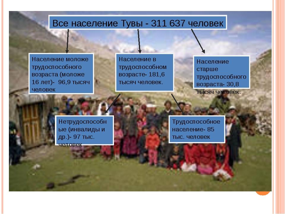 Все население Тувы - 311 637 человек Население моложе трудоспособного возраст...