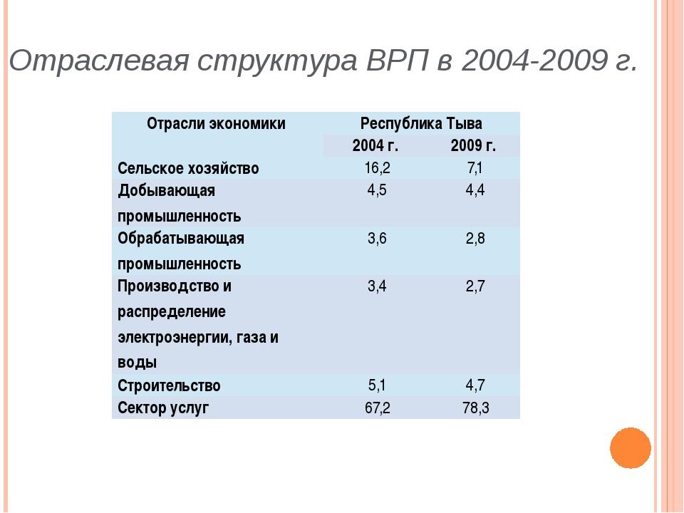 Отраслевая структура ВРП в 2004-2009 г. Отрасли экономики Республика Тыва 20...