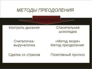 МЕТОДЫ ПРЕОДОЛЕНИЯ Контроль дыхания Спасительная шоколадка Считалочка-выруча
