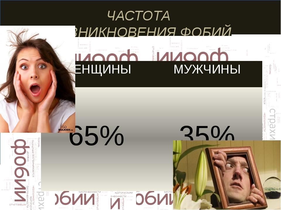 ЧАСТОТА ВОЗНИКНОВЕНИЯ ФОБИЙ ЖЕНЩИНЫ МУЖЧИНЫ 65% 35%