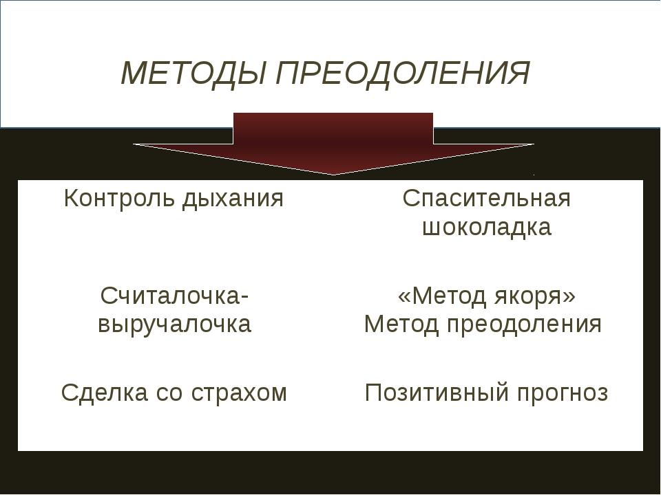 МЕТОДЫ ПРЕОДОЛЕНИЯ Контроль дыхания Спасительная шоколадка Считалочка-выруча...