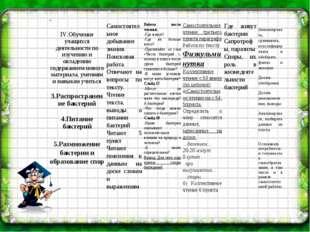 IV. IV.Обучение учащихся деятельности по изучению и овладению содержанием нов