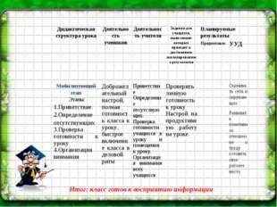 Итог: класс готов к восприятию информации Дидактическая структура урокаДеяте