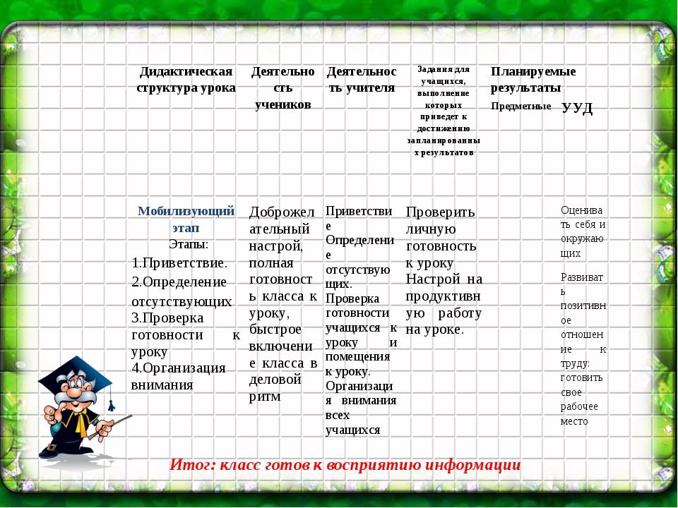 Итог: класс готов к восприятию информации Дидактическая структура урокаДеяте...