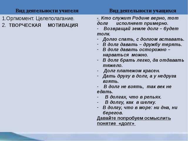 Вид деятельности учителя Вид деятельности учащихся 1.Оргмомент. Целеполагани...