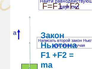 F=F1 +F2 F1 F2 Закон Ньютона F1 +F2 = ma а Найти равнодействующую двух сил На