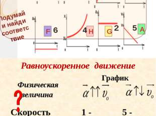 В А С D E F G H Подумай и найди соответствие 1 2 3 6 8 7 4 5 х Равноускоренн