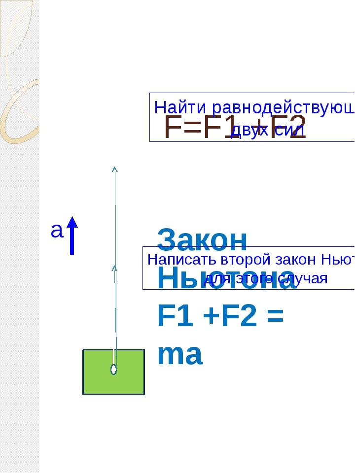 F=F1 +F2 F1 F2 Закон Ньютона F1 +F2 = ma а Найти равнодействующую двух сил На...