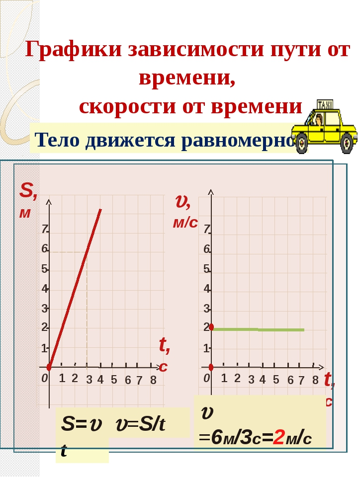 2 3 1 1 4 5 6 7 2 3 4 6 5 7 8 0 2 3 1 1 4 5 6 7 2 3 4 6 5 7 8 0 Тело движется...