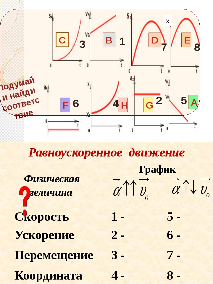 В А С D E F G H Подумай и найди соответствие 1 2 3 6 8 7 4 5 х Равноускоренн...