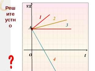 На рисунке схематически показаны графики зависимости скорости тел от времени