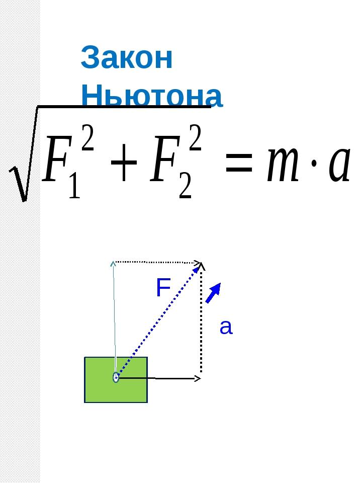 F1 F2 Закон Ньютона а F