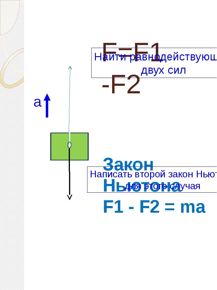 F=F1 -F2 F2 F1 Закон Ньютона F1 - F2 = ma а Найти равнодействующую двух сил Н...