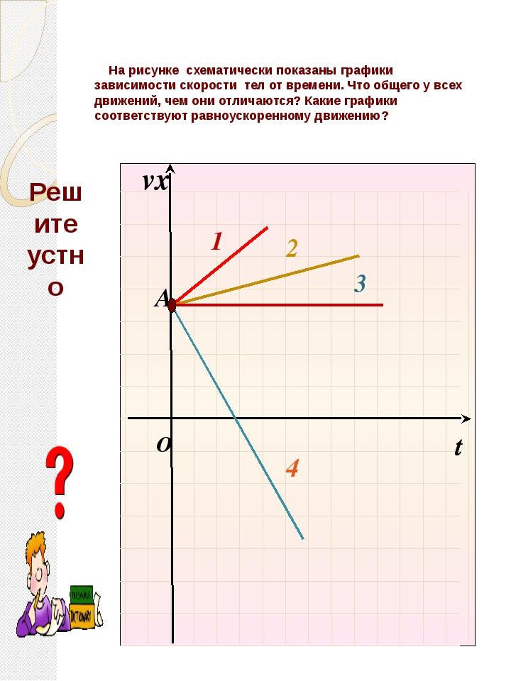 На рисунке схематически показаны графики зависимости скорости тел от времени...